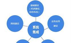一文了解中国系统集成行业发展现状及趋势 未来将向网络化、服务化、体系化和融合化方向演进