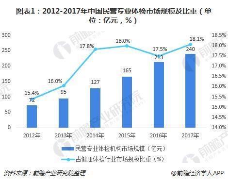 图表1:2012-2017年中国民营专业体检市场规模及比重(单位:亿元,%)
