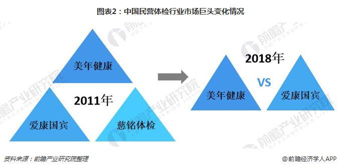 图表2:中国民营体检行业市场巨头变化情况