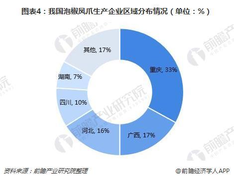 图表4:我国泡椒凤爪生产企业区域分布情况(单位:%)