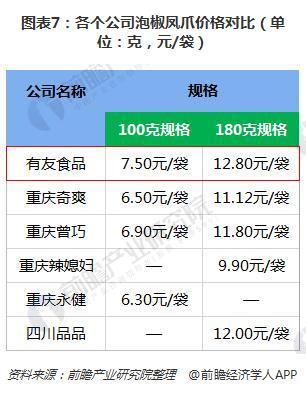 图表7:各个公司泡椒凤爪价格对比(单位:克,元/袋)