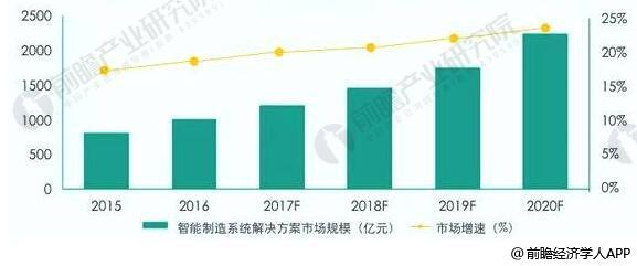 2015-2020年中国智能制造系统解决方案市场规模统计及增长情况预测