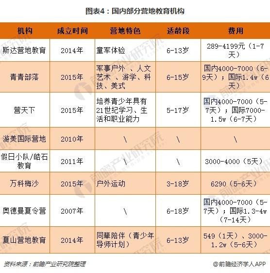 图表4:国内部分营地教育机构