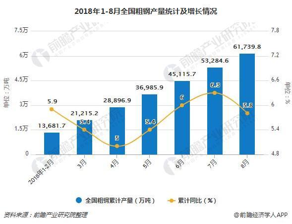 2018年1-8月全国粗钢产量统计及增长情况