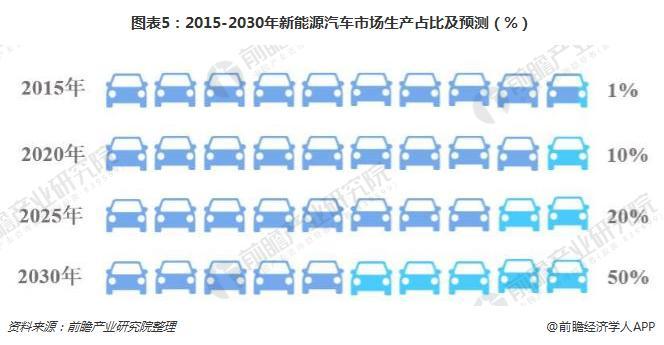 图表5:2015-2030年新能源汽车市场生产占比及预测(%)