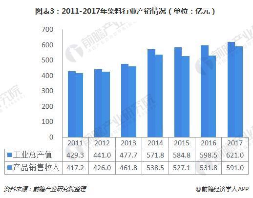 图表3:2011-2017年染料行业产销情况(单位:亿元)