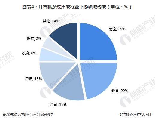 图表4:计算机系统集成行业下游领域构成(单位:%)
