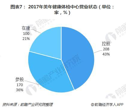 图表7: 2017年美年健康体检中心营业状态(单位:家,%)