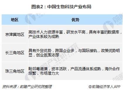图表2:中国生物科技产业布局