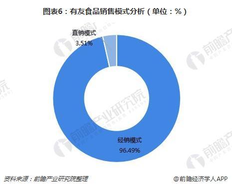 图表6:有友食品销售模式分析(单位:%)