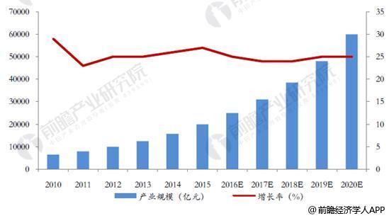 2010-2020年中国新材料产业规模统计及增长情况预测
