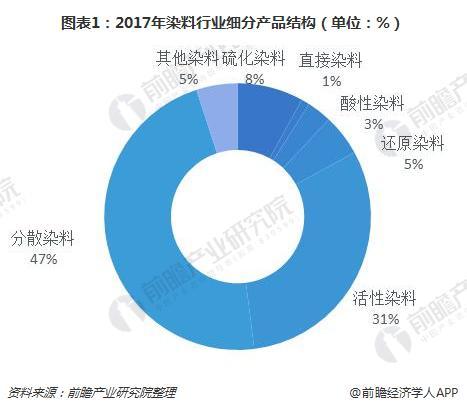 图表1:2017年染料行业细分产品结构(单位:%)