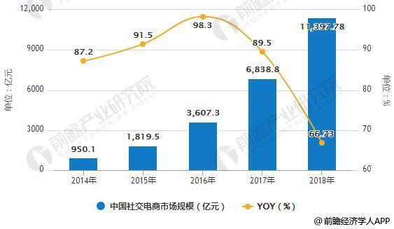 2014-2018年中国社交电商市场规模统计及增长情况预测