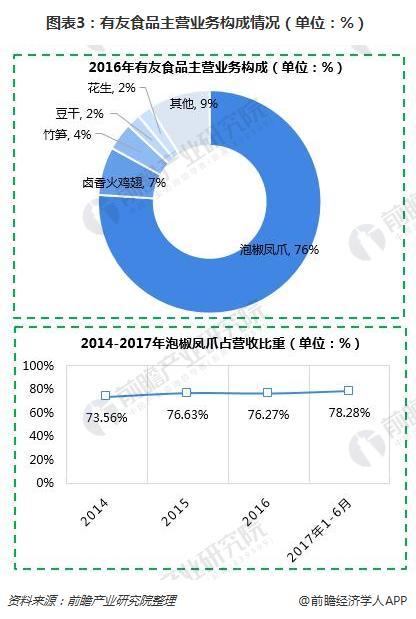 图表3:有友食品主营业务构成情况(单位:%)