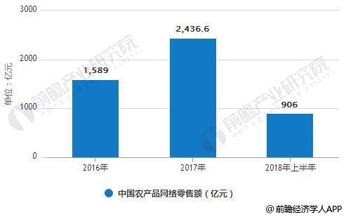 2016-2018年上半年中国农产品网络零售额统计情况