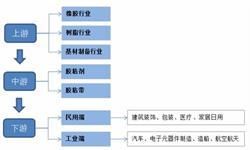 """""""十三五""""中国胶带行业发展趋势分析 环保型产品发展空间大"""