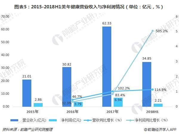 图表5:2015-2018H1美年健康营业收入与净利润情况(单位:亿元,%)
