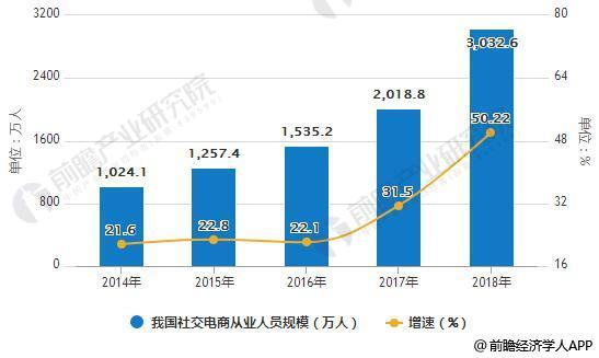 2014-2018年我国社交电商从业人员规模统计及增长情况预测