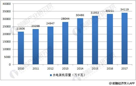 2010-2017年中国水电发电装机容量
