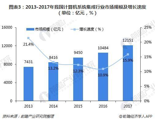 图表3:2013-2017年我国计算机系统集成行业市场规模及增长速度(单位:亿元,%)