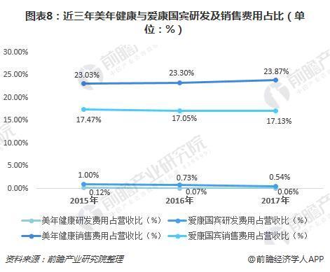 图表8:近三年美年健康与爱康国宾研发及销售费用占比(单位:%)