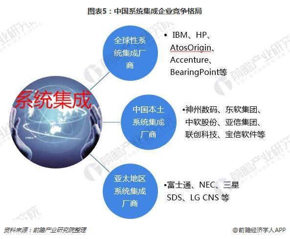 图表5:中国系统集成企业竞争格局