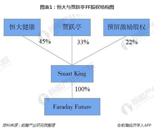图表1:恒大与贾跃亭FF股权结构图