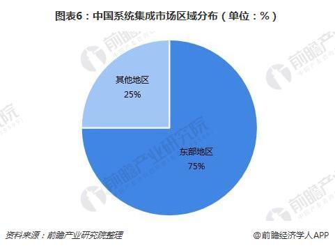 图表6:中国系统集成市场区域分布(单位:%)