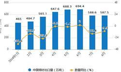 8月钢材<em>出口量</em>分析 月度<em>出口量</em>为587.5万吨