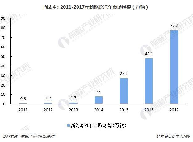 图表4:2011-2017年新能源汽车市场规模(万辆)