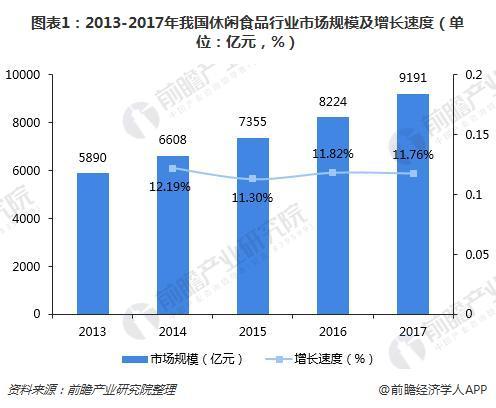 图表1:2013-2017年我国休闲食品行业市场规模及增长速度(单位:亿元,%)