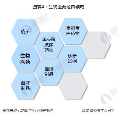 图表4:生物医药范围领域