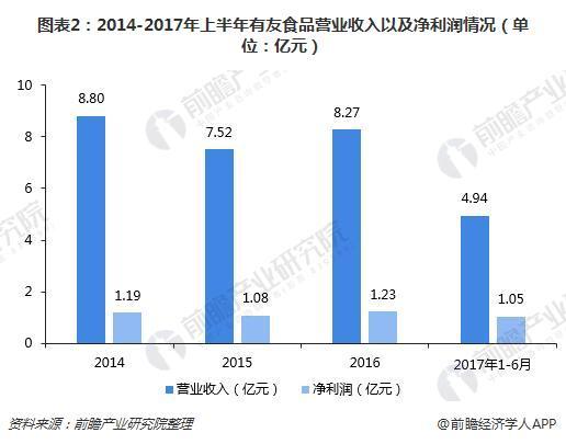 图表2:2014-2017年上半年有友食品营业收入以及净利润情况(单位:亿元)