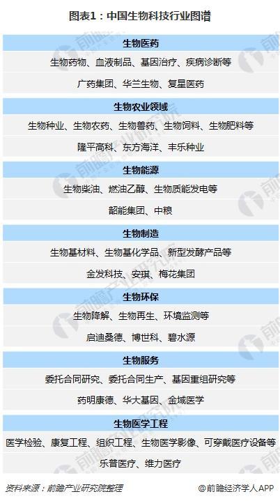 图表1:中国生物科技行业图谱