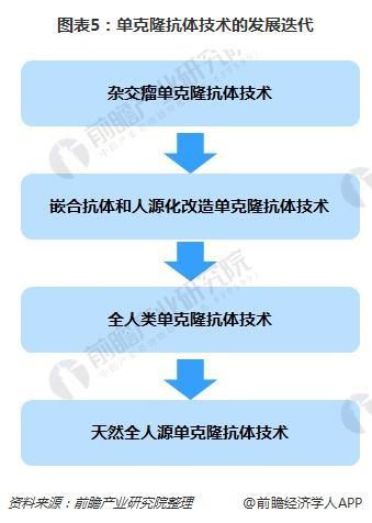 图表5:单克隆抗体技术的发展迭代