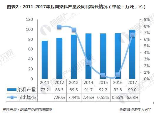 图表2:2011-2017年我国染料产量及同比增长情况(单位:万吨,%)