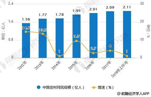 2012-2018年上半年中国农村网民规模统计及增长情况