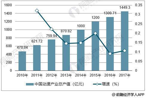 2010-2017年中国动漫行业总产值统计及增长情况