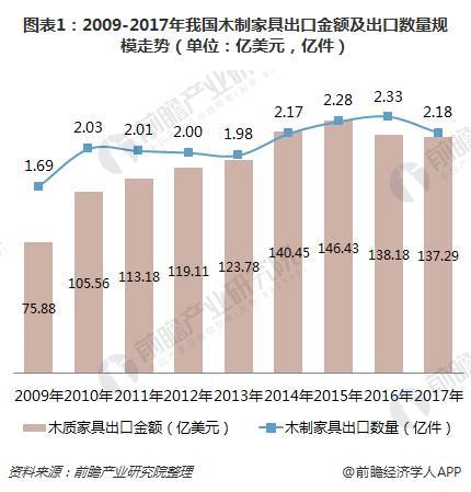 图表1:2009-2017年我国木制家具出口金额及出口数量规模走势(单位:亿美元,亿件)