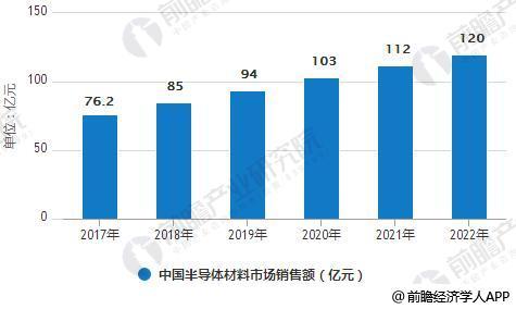 2017-2022年中国半导体材料市场销售额统计情况及预测