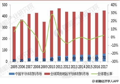 2005-2017年全球、中国半导体材料市场规模统计及增长情况