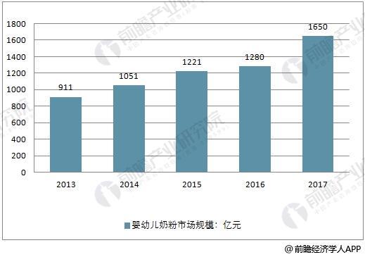 中国奶粉行业市场规模走势