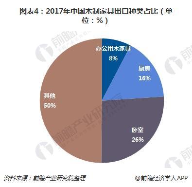 图表4:2017年中国木制家具出口种类占比(单位:%)