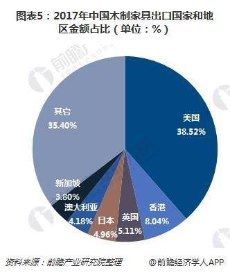 图表5:2017年中国木制家具出口国家和地区金额占比(单位:%)