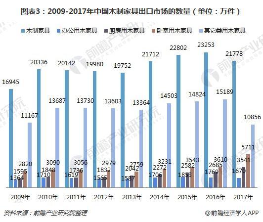 图表3:2009-2017年中国木制家具出口市场的数量(单位:万件)