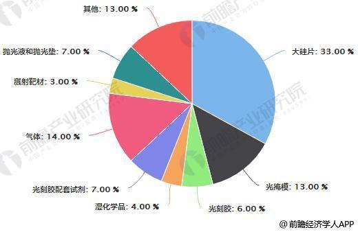 半导体材料市场规模占比统计情况
