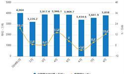8月<em>原油</em>出口量小幅度回升 累计出口量为191万吨