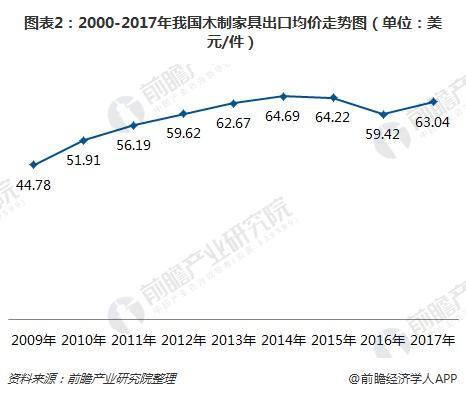 图表2:2000-2017年我国木制家具出口均价走势图(单位:美元/件)