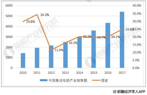 我国近年来集成电路产业销售额维持20%的增速