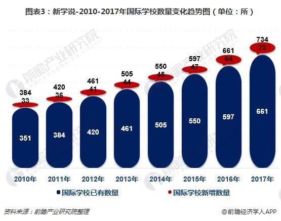 图表3:新学说-2010-2017年国际学校数量变化趋势图(单位:所)